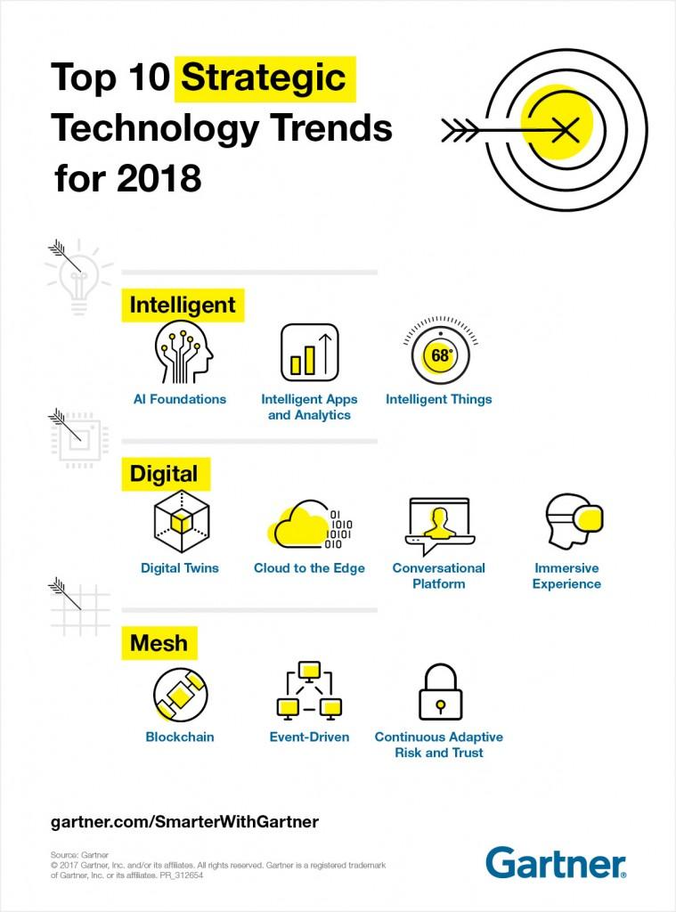 tendances-technologiques-gartner-2018